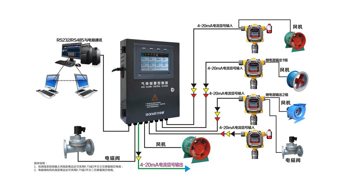 油库用气体检测仪