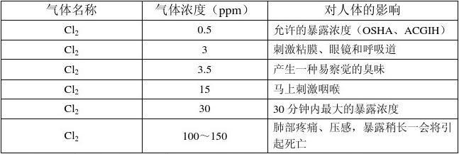 氯气检测仪报警浓度