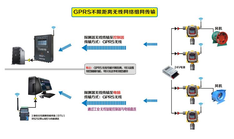 气体检测仪GPRS无线组网