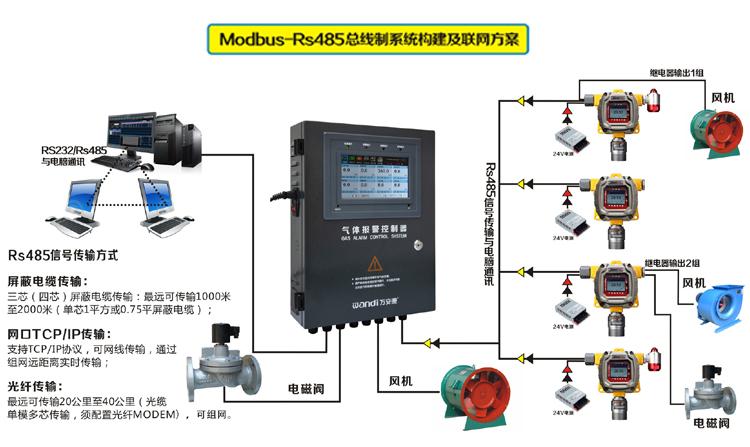 气体检测仪RS485传输方案