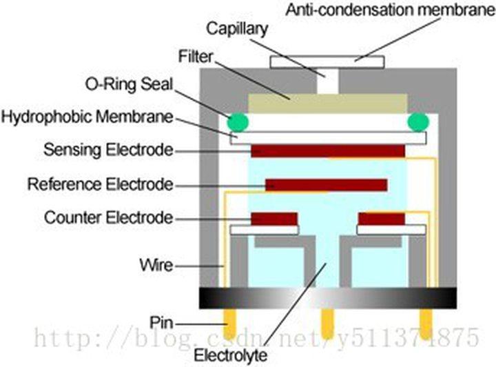 电化学传感器原理